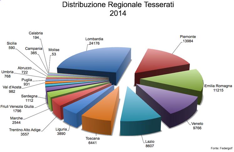 Distrib region 2014
